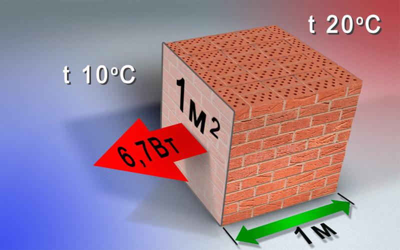 коэффициент теплопроводности облицовочного кирпича