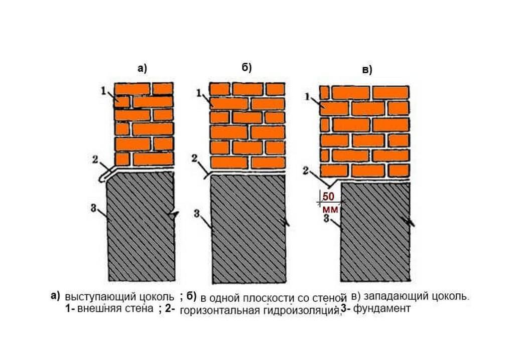 Фундамент под стену