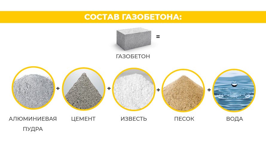 Что нужно знать о газобетонных блоках: основные характеристики